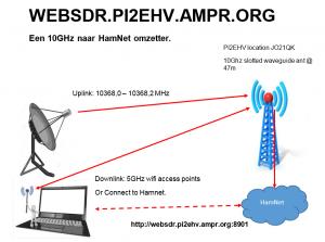 websdr_pi2ehv_gebruik